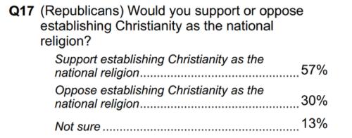 Dreams of Christian theocracy: GOP majority wants Christianity as national religion