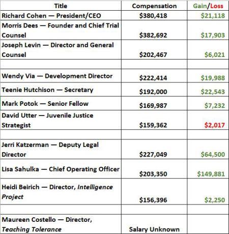 2016-salaries