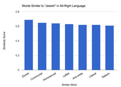 words_similar_to_jewish