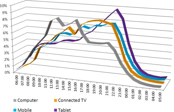 bbc-internet-usage