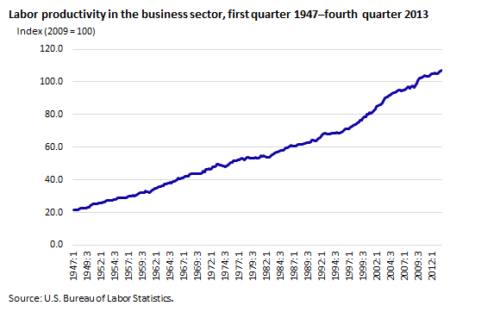 what-can-labor-productivity-tell-us-chart1