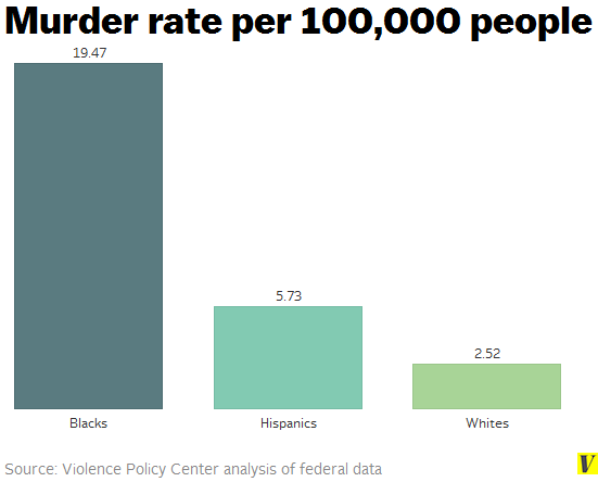 Image result for black murder rate  violence