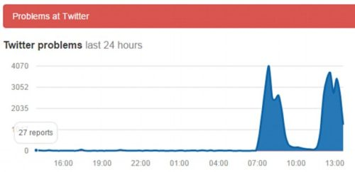 The two separate attacks can clearly be seen in this graph of crash reports for Twitter.
