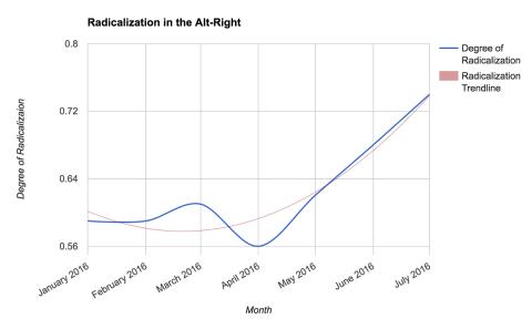 radicalization_trendline