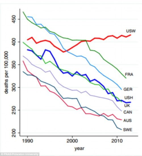 The graph shows all-cause mortality for those aged 45 to 54 for US white, non-Hispanics (USW) and US Hispanics (USH), compared with six other rich nations, France, Germany, the UK, Canada, Australia and Sweden. It reveals while mortality rates have fallen in every other nation, for USW they have risen.
