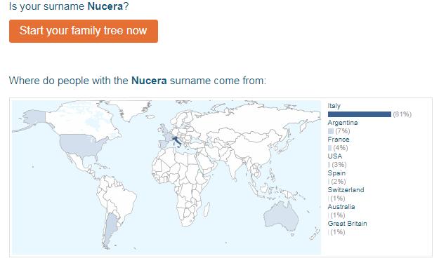name Nucera