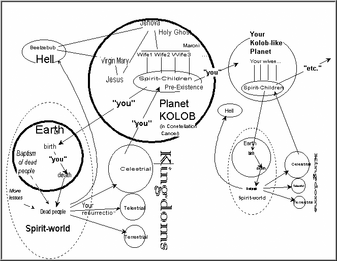the planet kolob and theology for dummies